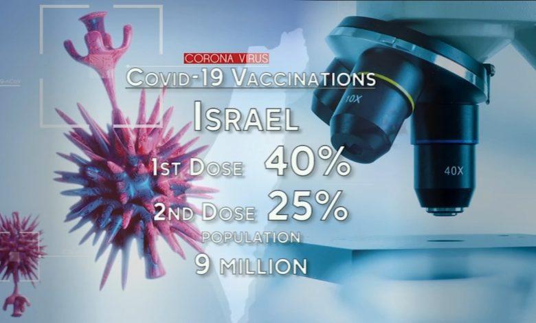 """Photo of מה ארה""""ב יכולה ללמוד מתוצאות החיסון של COVID-19 בישראל?"""